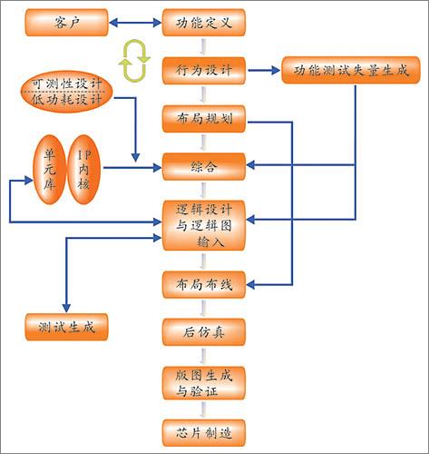 fpga的逻辑分析功能_芯片设计 设计服务 设计代工 深圳市微芯智能科技有限公司